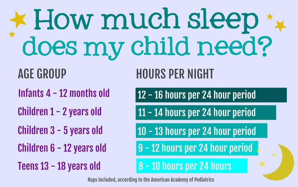 Image result for how much sleep to kids need